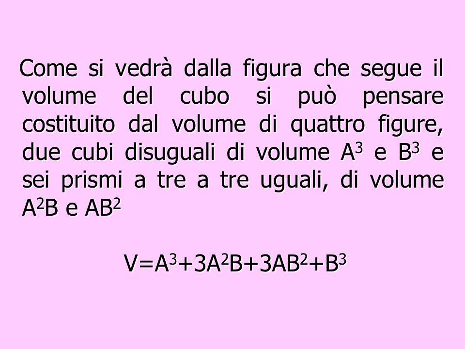Come si vedrà dalla figura che segue il volume del cubo si può pensare costituito dal volume di quattro figure, due cubi disuguali di volume A3 e B3 e sei prismi a tre a tre uguali, di volume A2B e AB2