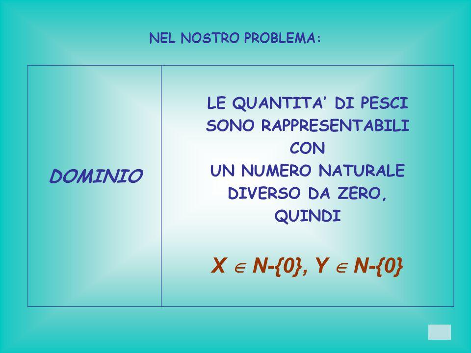 X  N-{0}, Y  N-{0} DOMINIO LE QUANTITA' DI PESCI