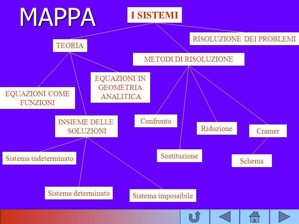 MAPPA I SISTEMI RISOLUZIONE DEI PROBLEMI TEORIA METODI DI RISOLUZIONE