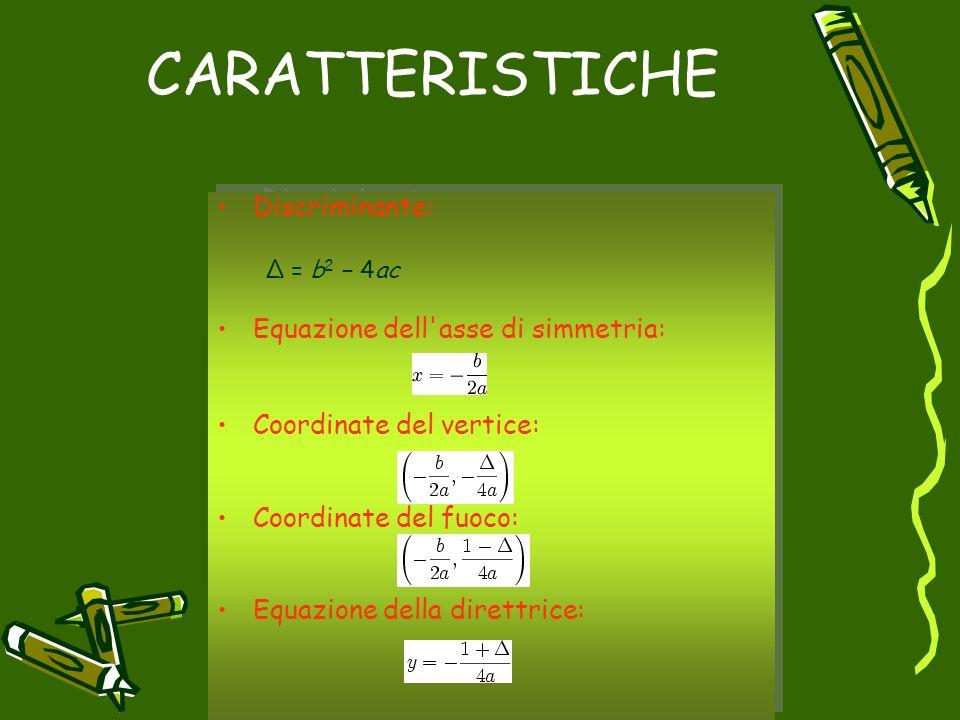 CARATTERISTICHE Discriminante: Equazione dell asse di simmetria: