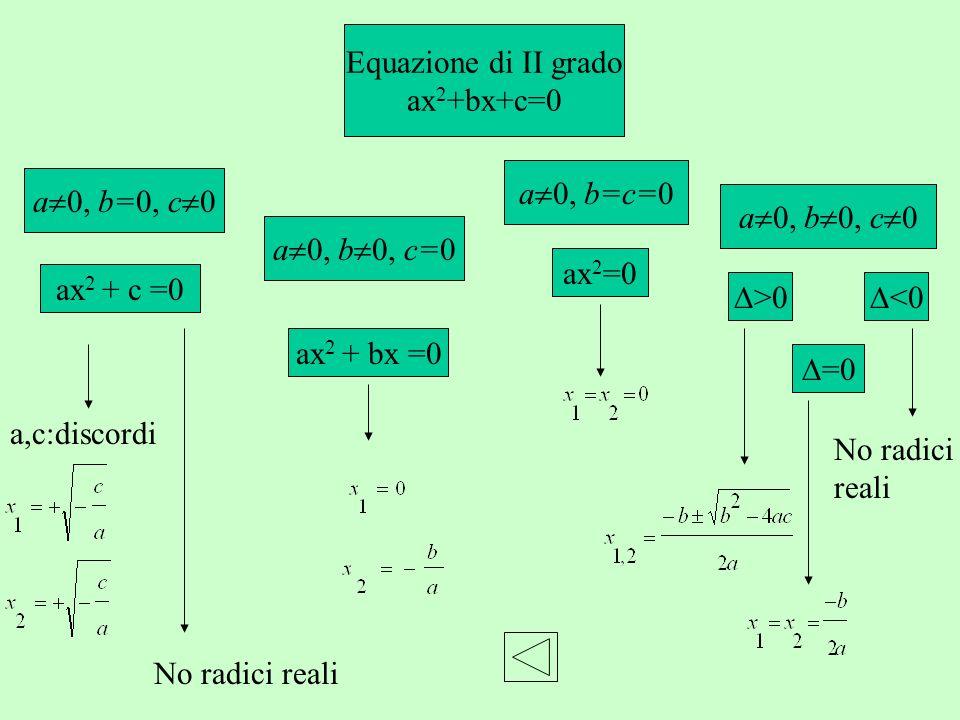 Equazione di II grado ax2+bx+c=0. a0, b=c=0. a0, b=0, c0. a0, b0, c0. a0, b0, c=0. ax2=0.