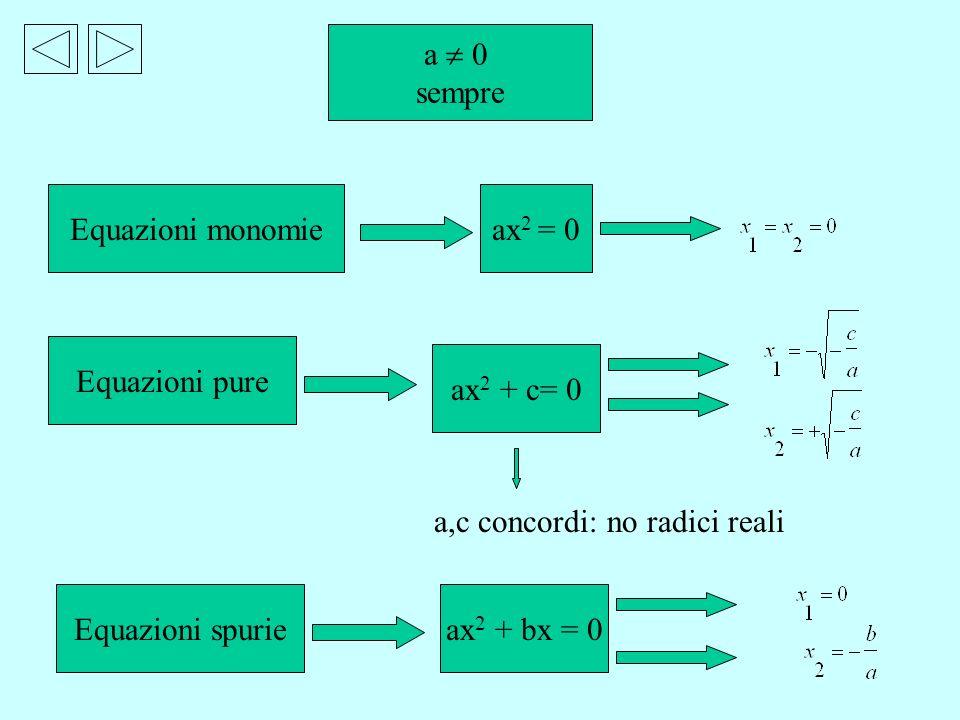 a  0 sempre. Equazioni monomie. ax2 = 0. Equazioni pure. ax2 + c= 0. a,c concordi: no radici reali.