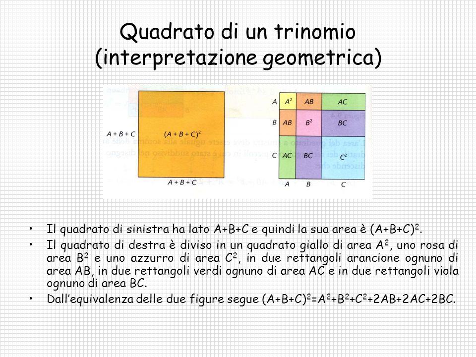 Quadrato di un trinomio (interpretazione geometrica)