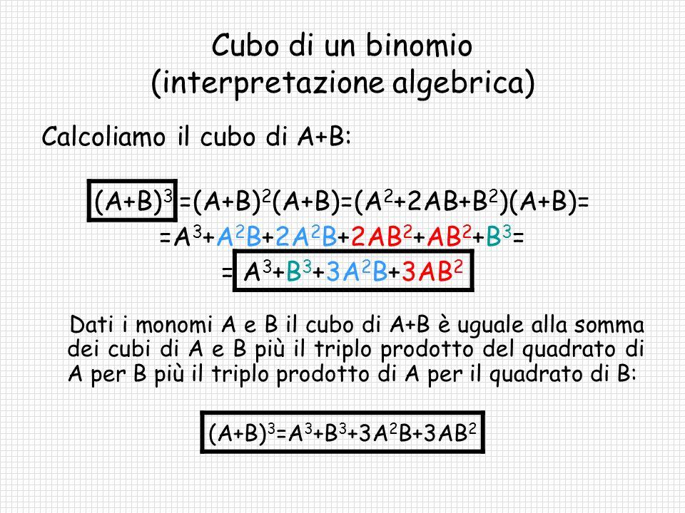 Cubo di un binomio (interpretazione algebrica)