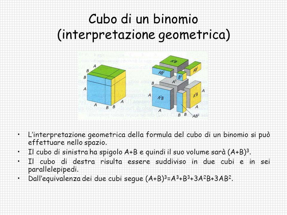 Cubo di un binomio (interpretazione geometrica)