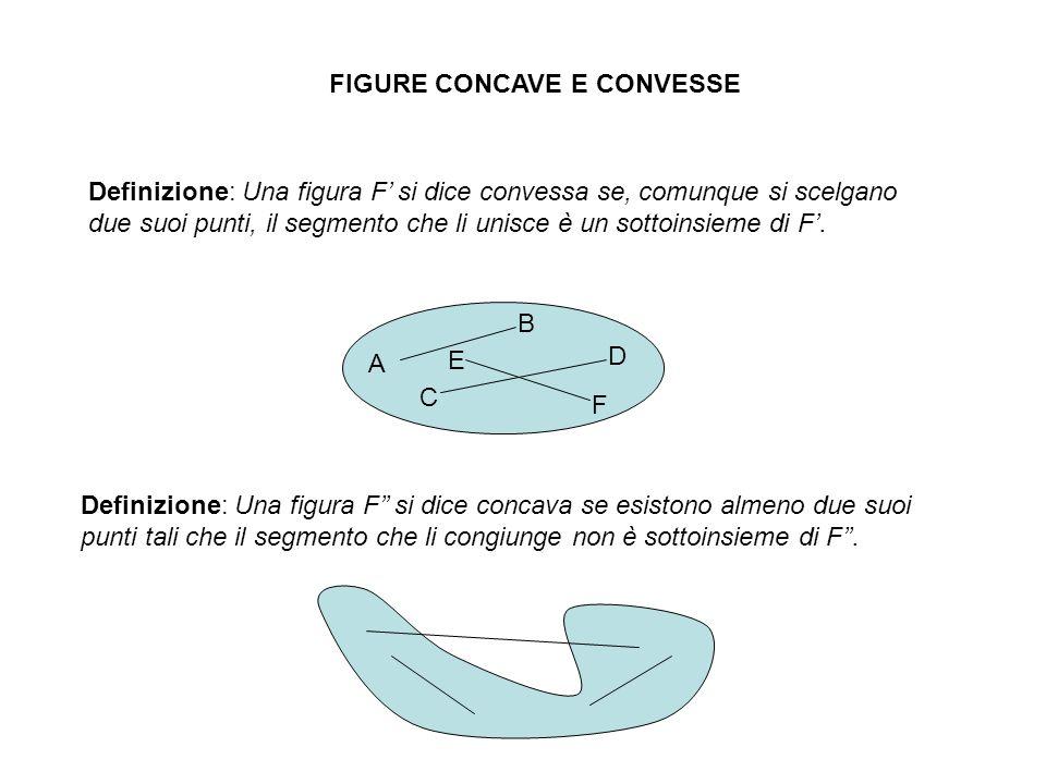 FIGURE CONCAVE E CONVESSE