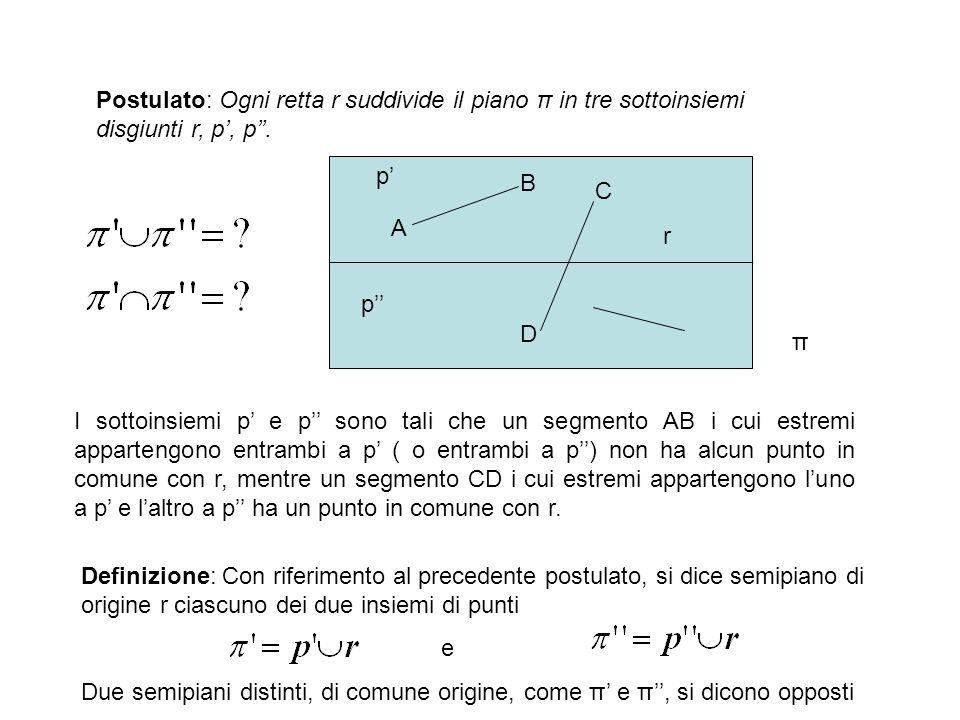 Postulato: Ogni retta r suddivide il piano π in tre sottoinsiemi disgiunti r, p', p''.