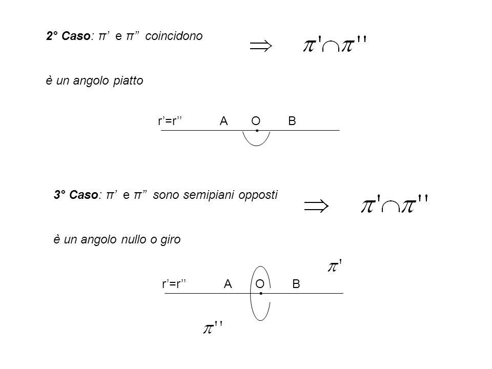 . . 2° Caso: π' e π'' coincidono è un angolo piatto r'=r'' A O B