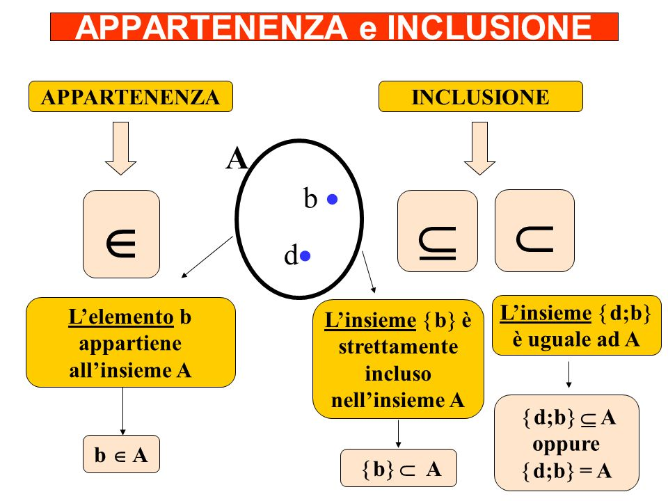 APPARTENENZA e INCLUSIONE