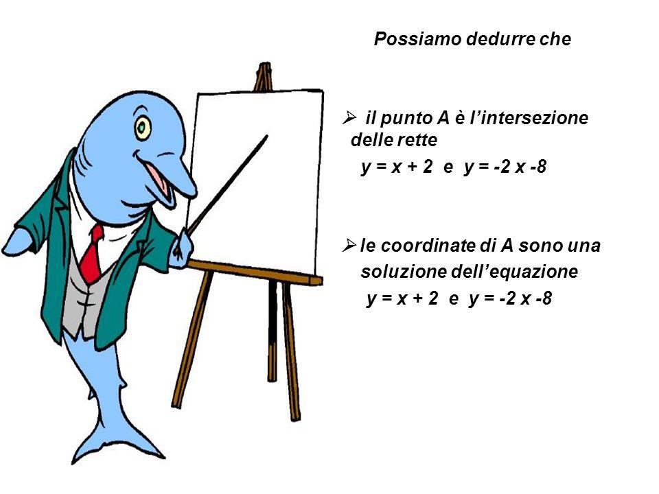Possiamo dedurre che il punto A è l'intersezione delle rette. y = x + 2 e y = -2 x -8.  le coordinate di A sono una.