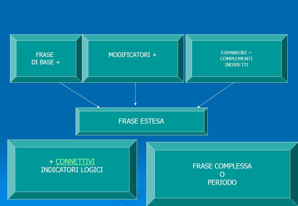 FRASE ESTESA + CONNETTIVI INDICATORI LOGICI FRASE COMPLESSA O PERIODO