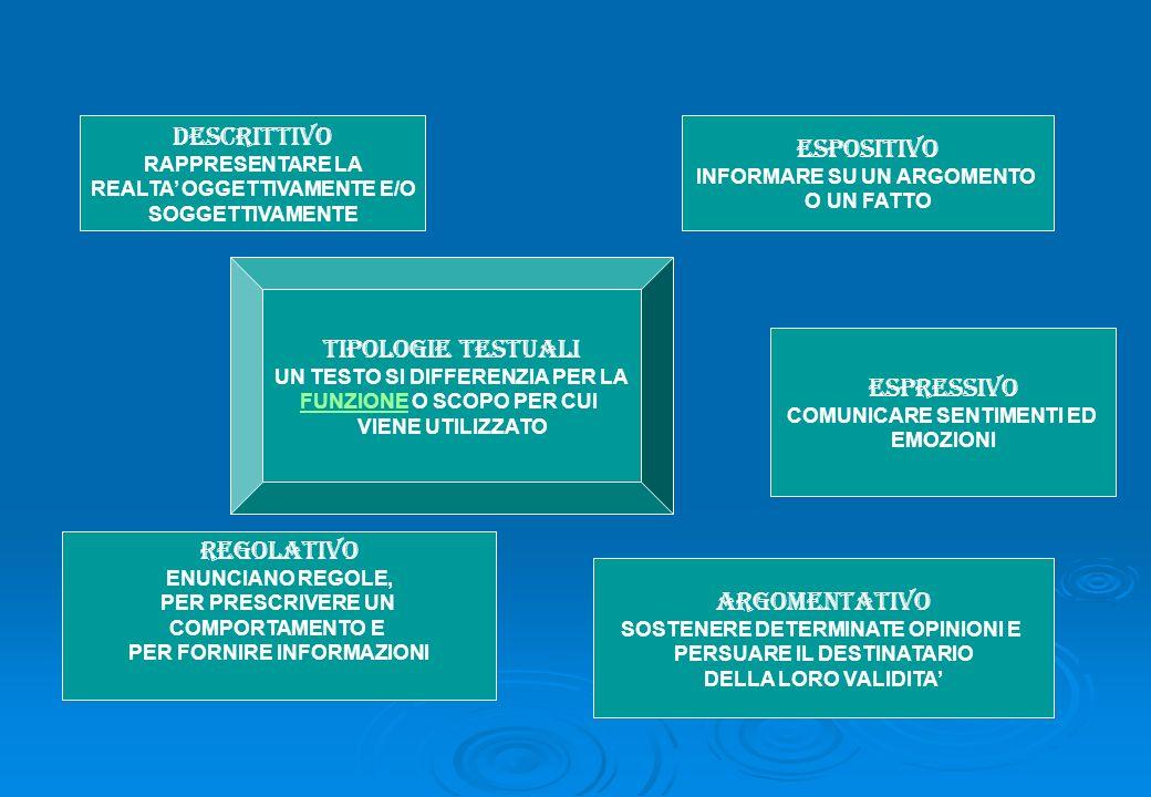 DESCRITTIVO ESPOSITIVO TIPOLOGIE TESTUALI ESPRESSIVO REGOLATIVO