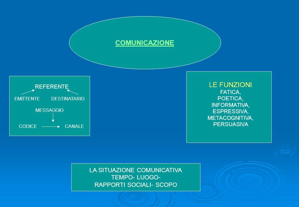 COMUNICAZIONE LE FUNZIONI LA SITUAZIONE COMUNICATIVA TEMPO- LUOGO-
