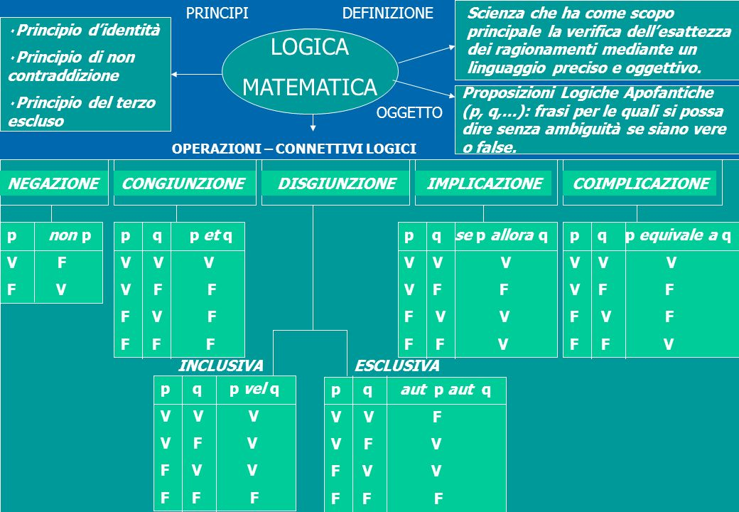 LOGICA MATEMATICA PRINCIPI DEFINIZIONE