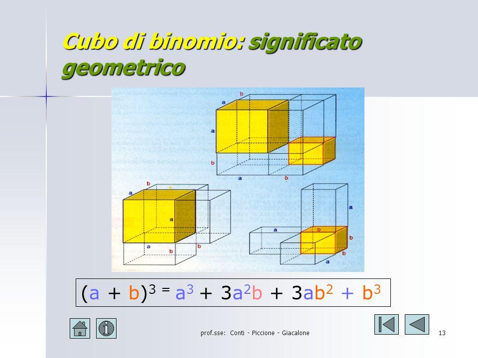 Cubo di binomio: significato geometrico