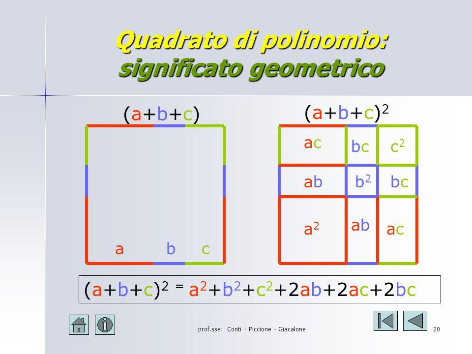 Quadrato di polinomio: significato geometrico