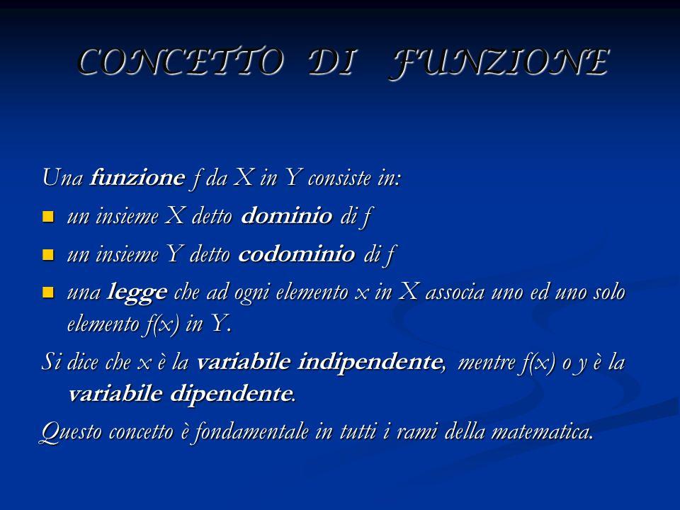 CONCETTO DI FUNZIONE Una funzione f da X in Y consiste in: