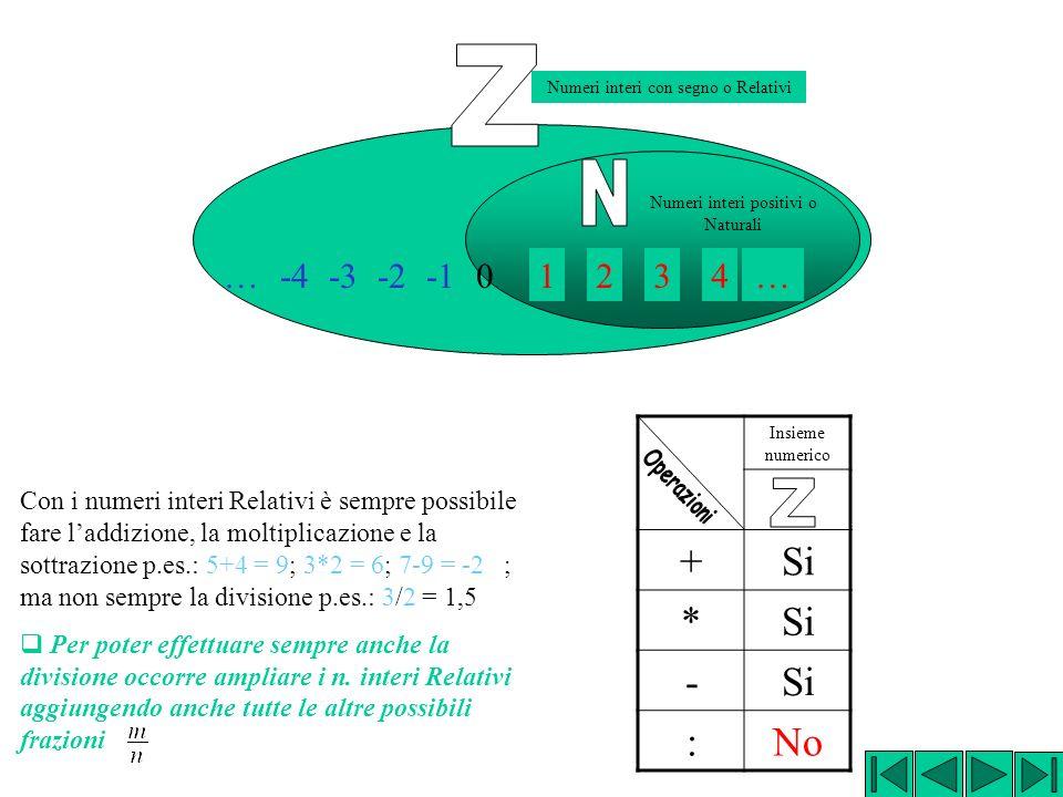 Z Numeri interi con segno o Relativi. N. Numeri interi positivi o Naturali. … -4. -3. -2. -1.
