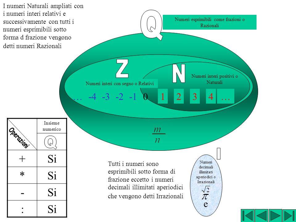 I numeri Naturali ampliati con i numeri interi relativi e successivamente con tutti i numeri esprimibili sotto forma d frazione vengono detti numeri Razionali