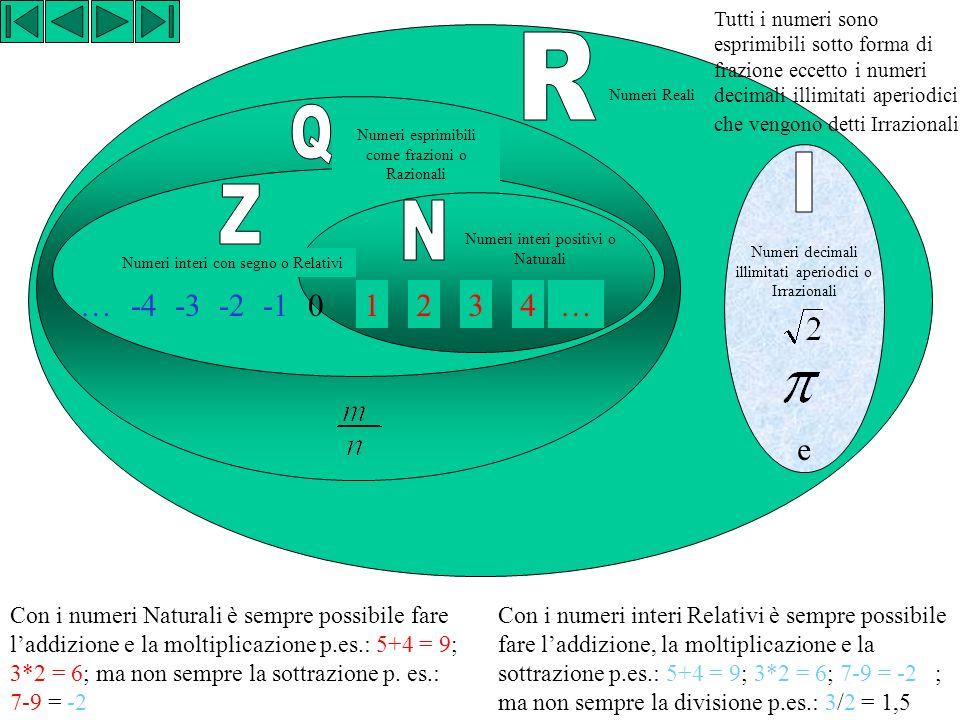 Tutti i numeri sono esprimibili sotto forma di frazione eccetto i numeri decimali illimitati aperiodici che vengono detti Irrazionali
