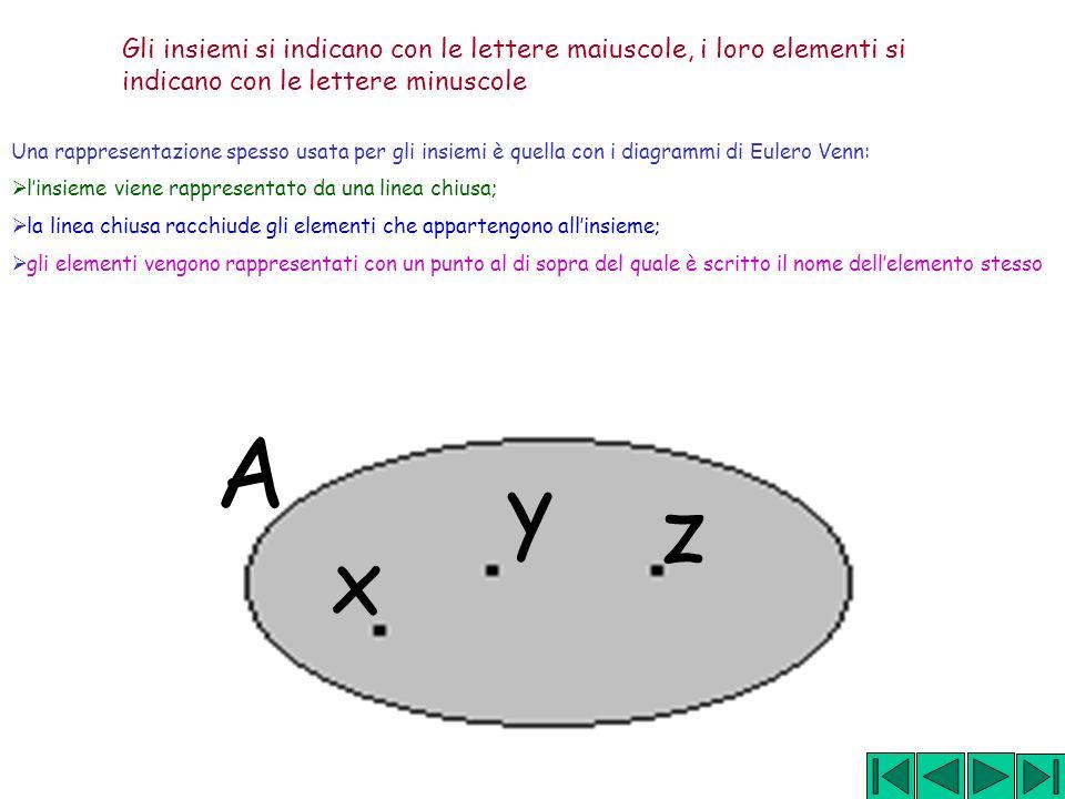 Gli insiemi si indicano con le lettere maiuscole, i loro elementi si indicano con le lettere minuscole