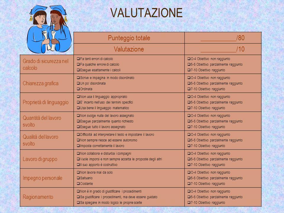 VALUTAZIONE Punteggio totale ___________/80 Valutazione ___________/10