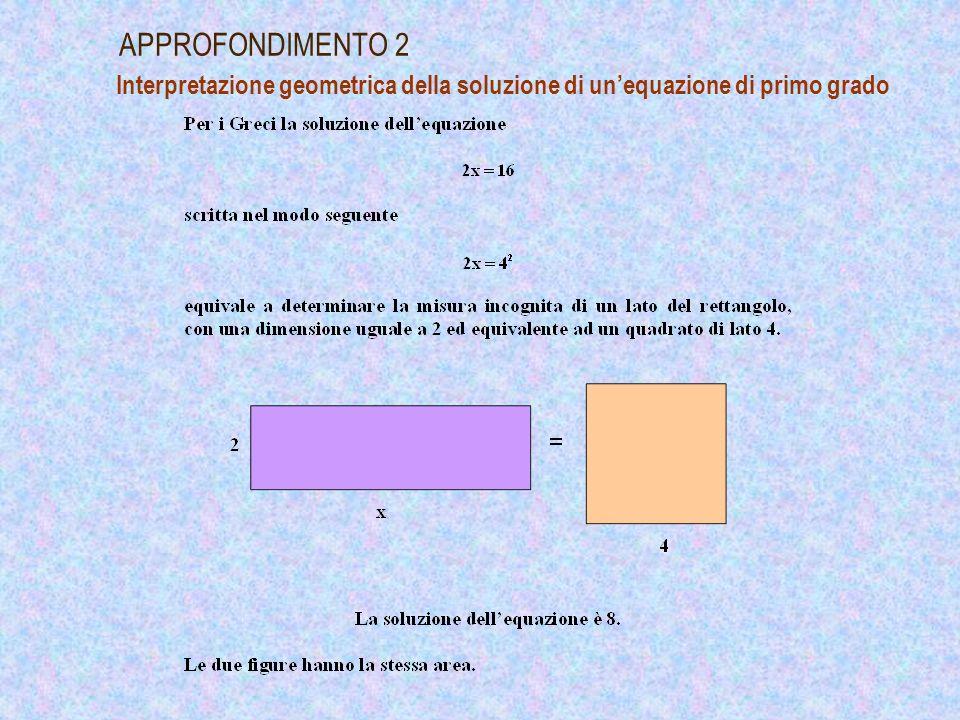 APPROFONDIMENTO 2 Interpretazione geometrica della soluzione di un'equazione di primo grado