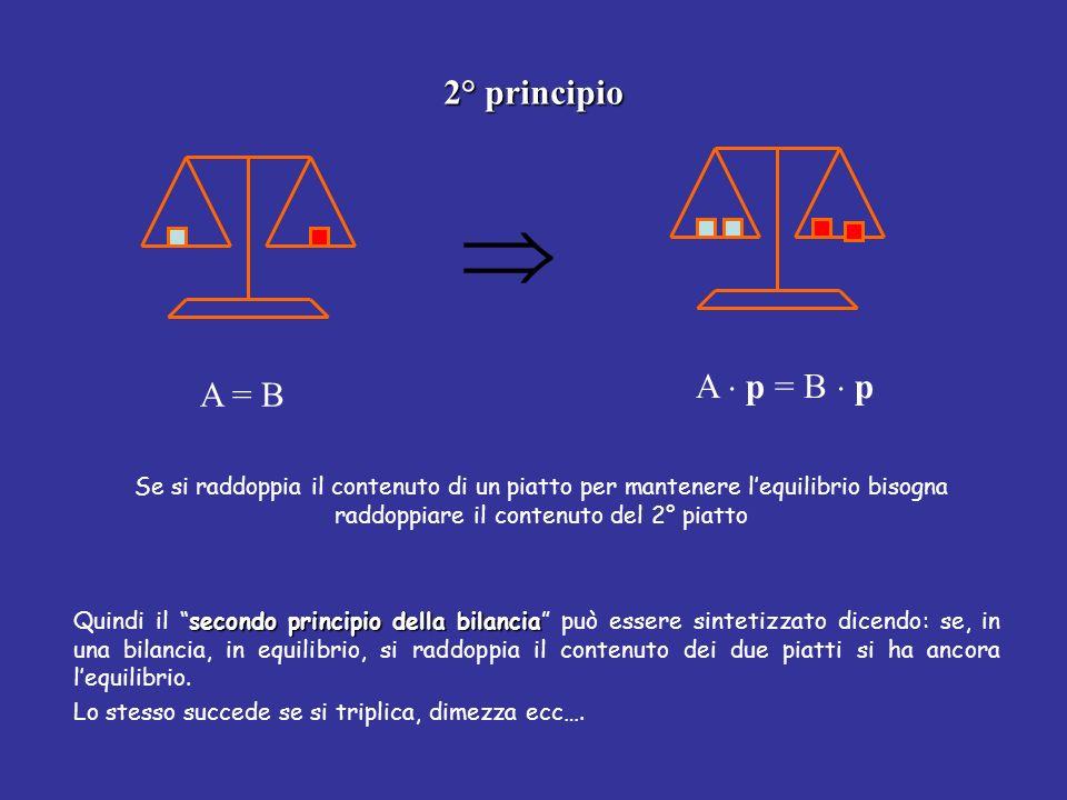  2° principio A  p = B  p A = B