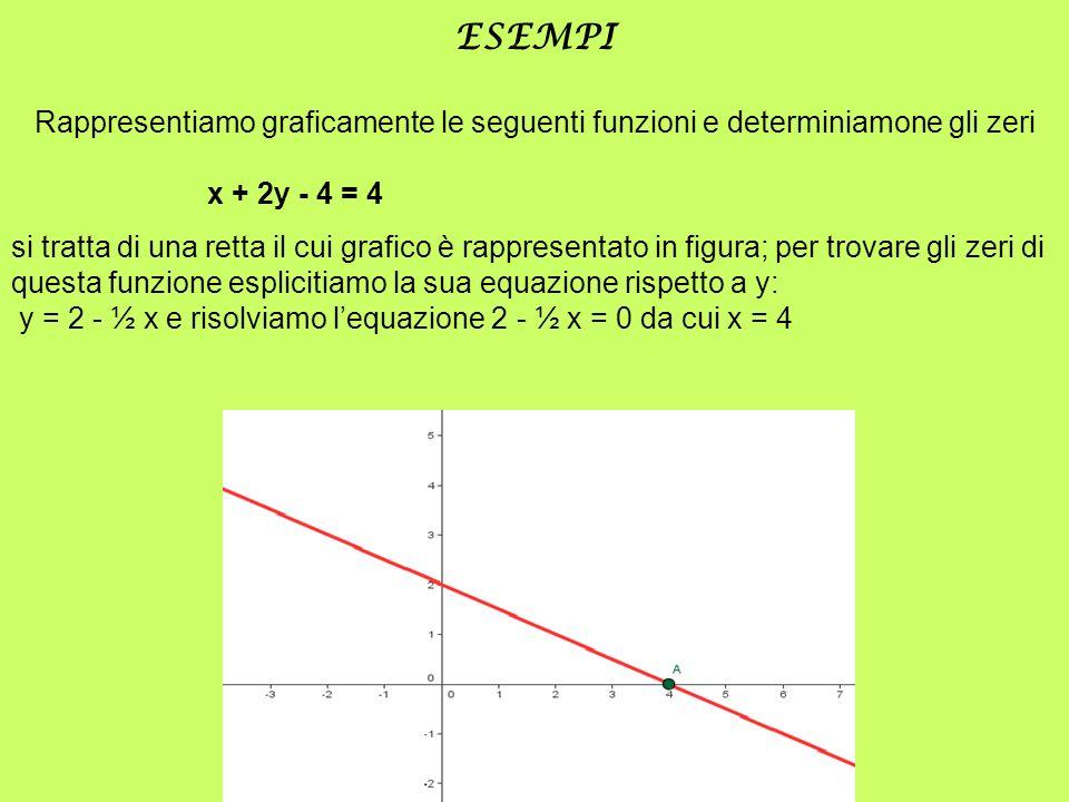 ESEMPIRappresentiamo graficamente le seguenti funzioni e determiniamone gli zeri. x + 2y - 4 = 4.