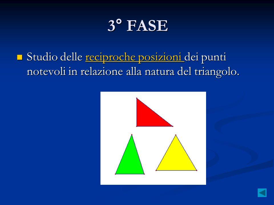 3° FASE Studio delle reciproche posizioni dei punti notevoli in relazione alla natura del triangolo.
