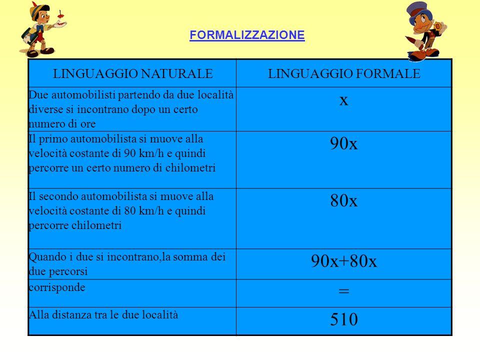 x 90x 80x 90x+80x = 510 LINGUAGGIO NATURALE LINGUAGGIO FORMALE