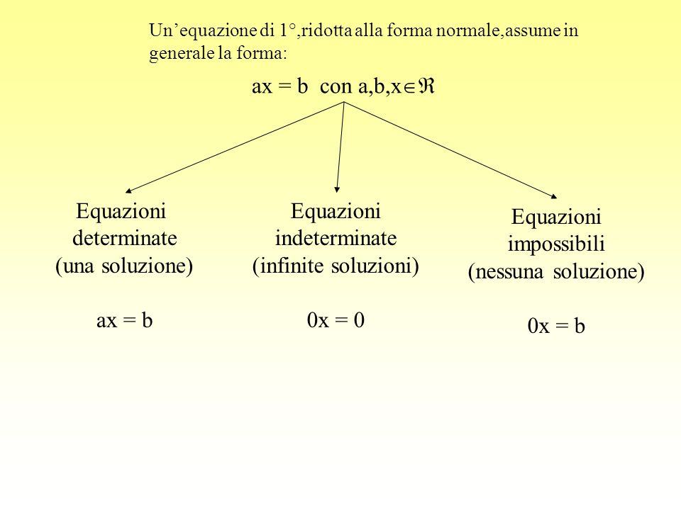 ax = b con a,b,x Equazioni determinate (una soluzione) ax = b