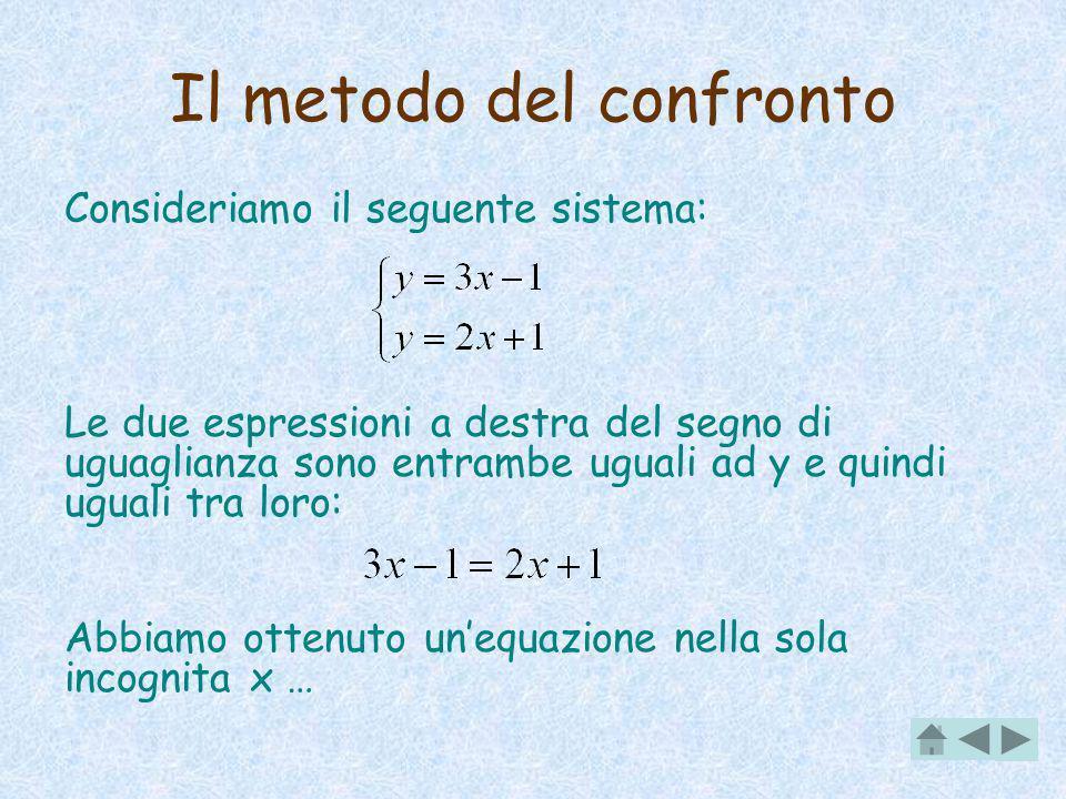 Il metodo del confronto