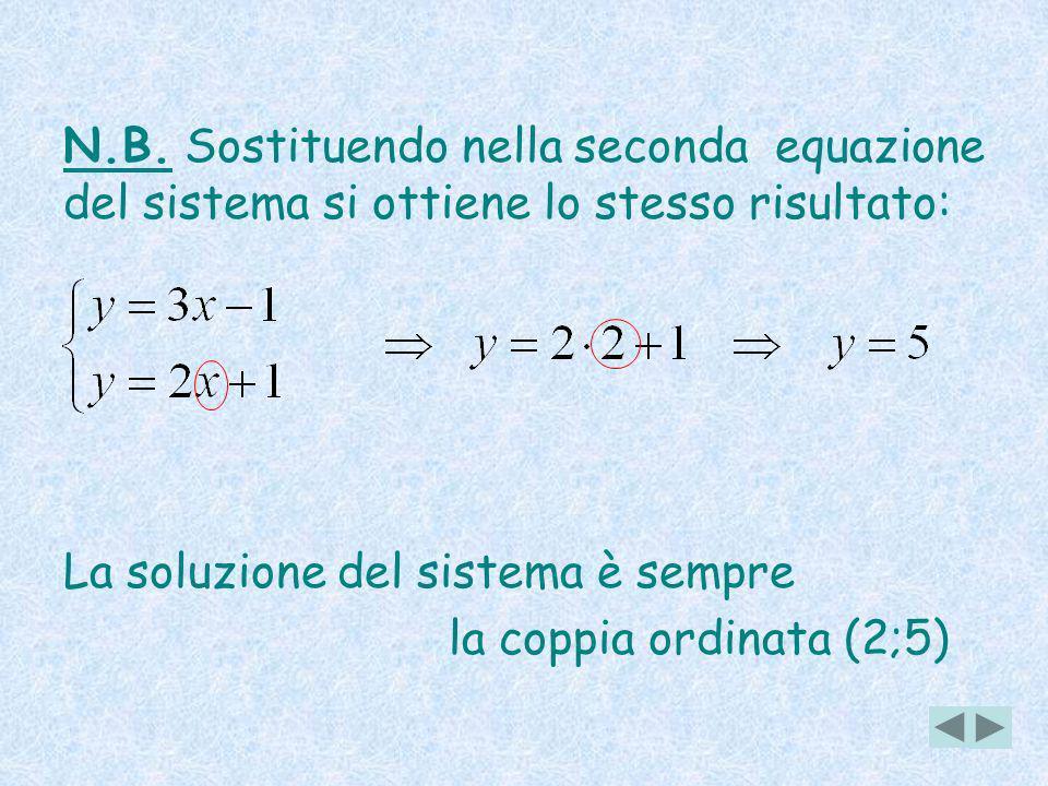 N.B. Sostituendo nella seconda equazione del sistema si ottiene lo stesso risultato: