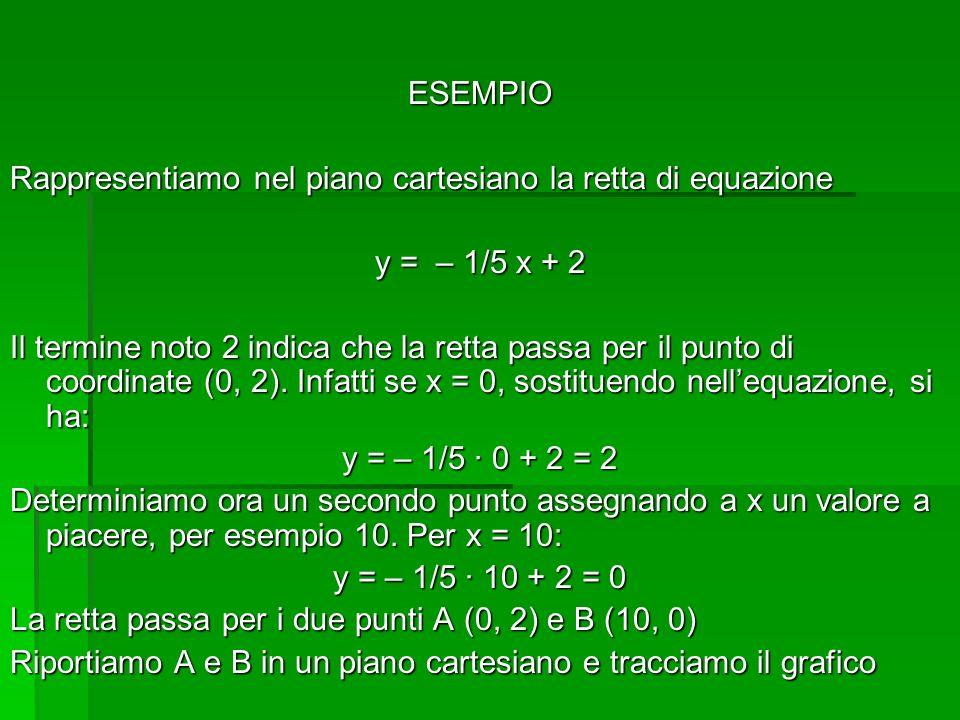 ESEMPIO Rappresentiamo nel piano cartesiano la retta di equazione. y = – 1/5 x + 2.