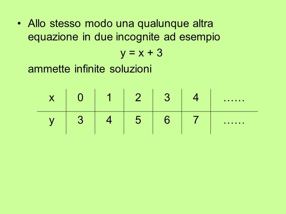 Allo stesso modo una qualunque altra equazione in due incognite ad esempio