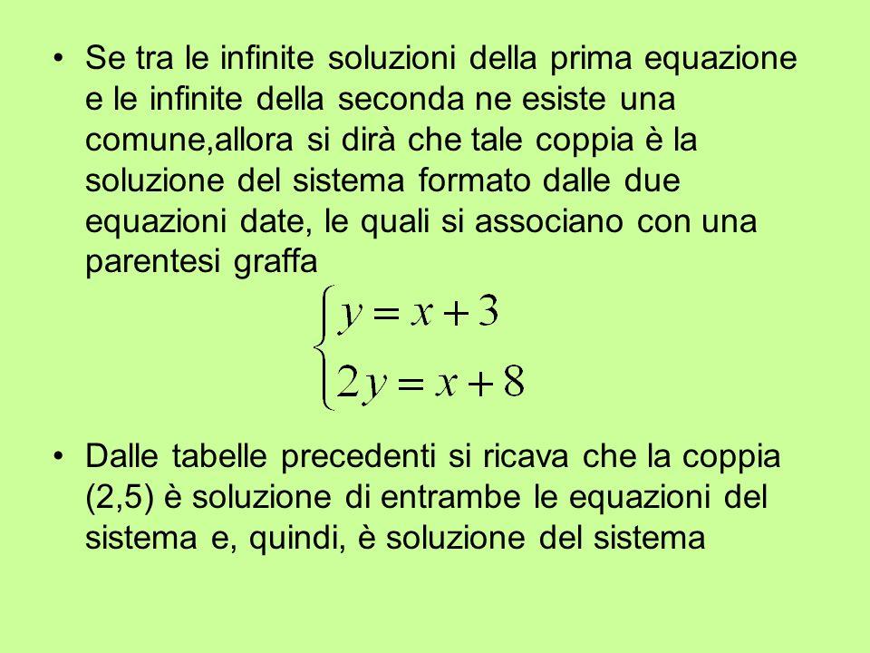 Se tra le infinite soluzioni della prima equazione e le infinite della seconda ne esiste una comune,allora si dirà che tale coppia è la soluzione del sistema formato dalle due equazioni date, le quali si associano con una parentesi graffa