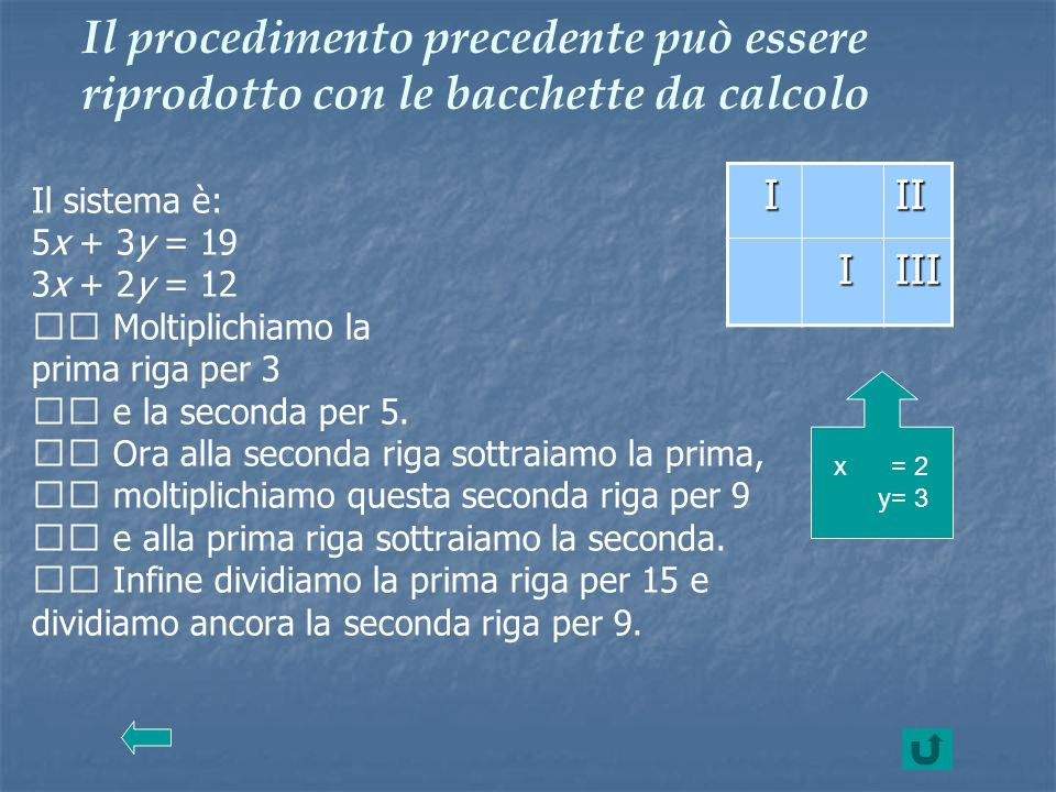 Il procedimento precedente può essere riprodotto con le bacchette da calcolo