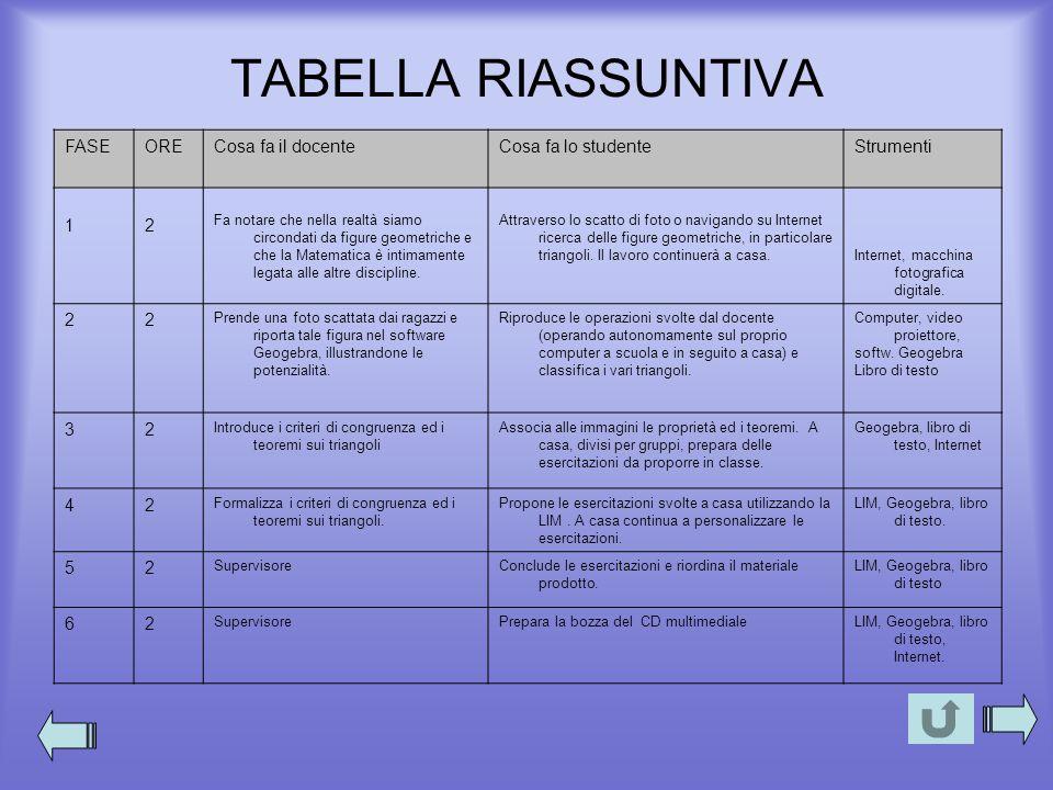 TABELLA RIASSUNTIVA FASE ORE Cosa fa il docente Cosa fa lo studente
