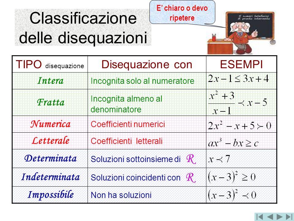 Classificazione delle disequazioni