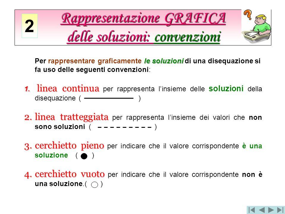 Rappresentazione GRAFICA delle soluzioni: convenzioni