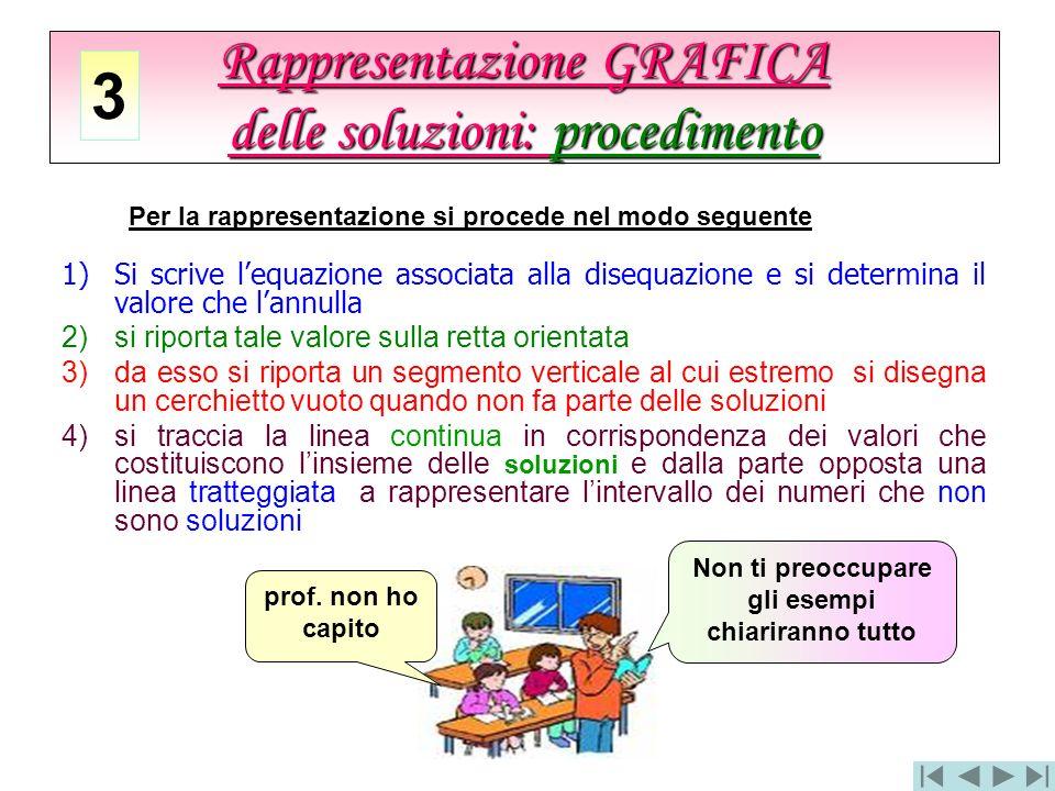 Rappresentazione GRAFICA delle soluzioni: procedimento