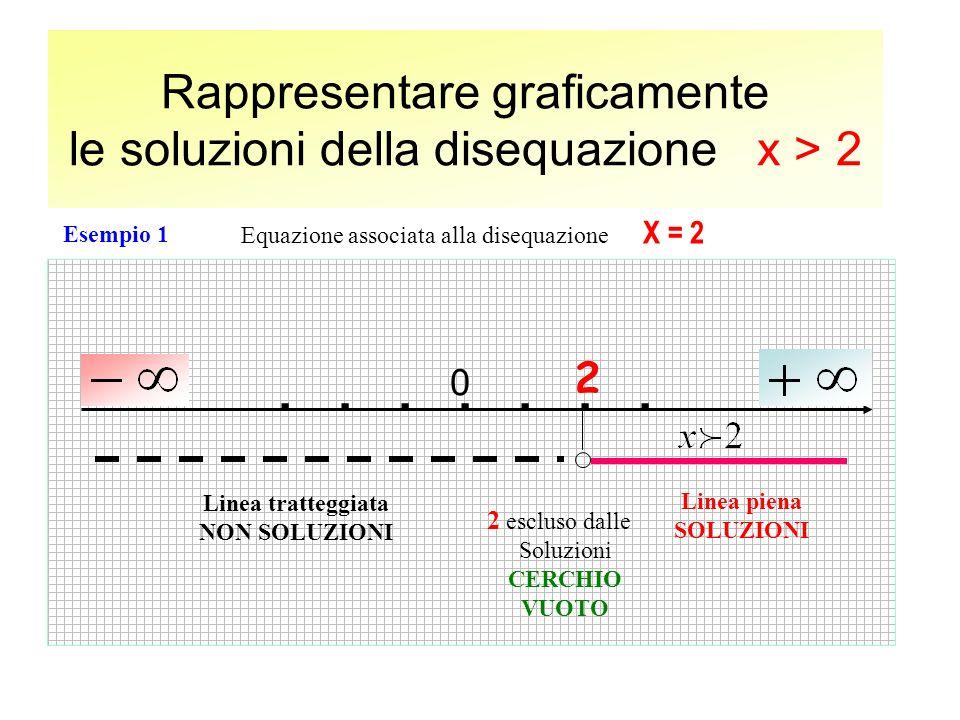 Rappresentare graficamente le soluzioni della disequazione x > 2