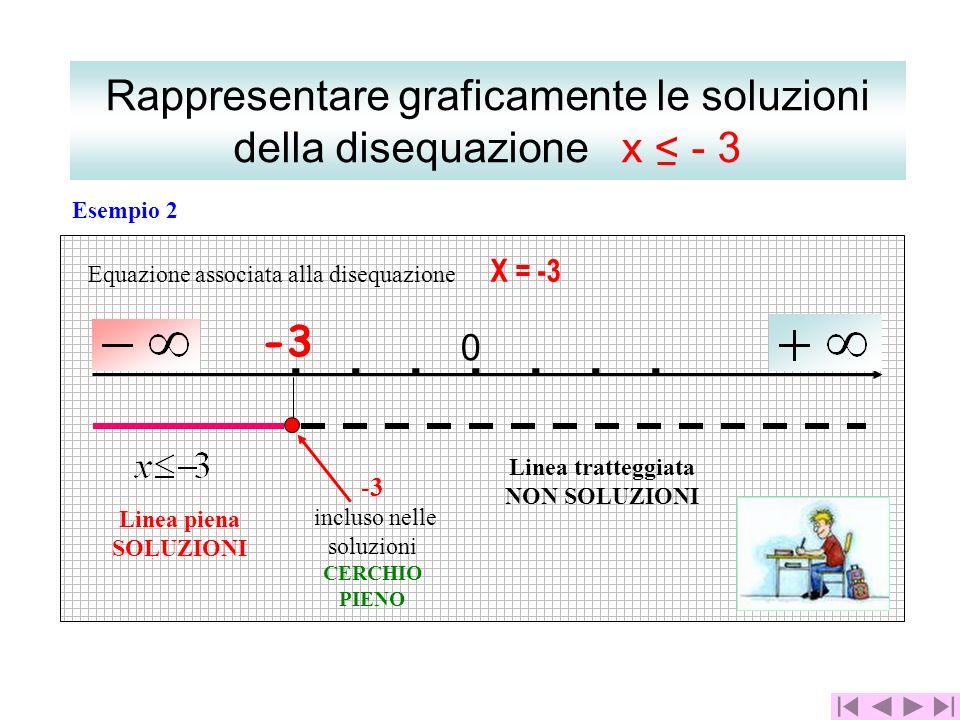 Rappresentare graficamente le soluzioni della disequazione x < - 3