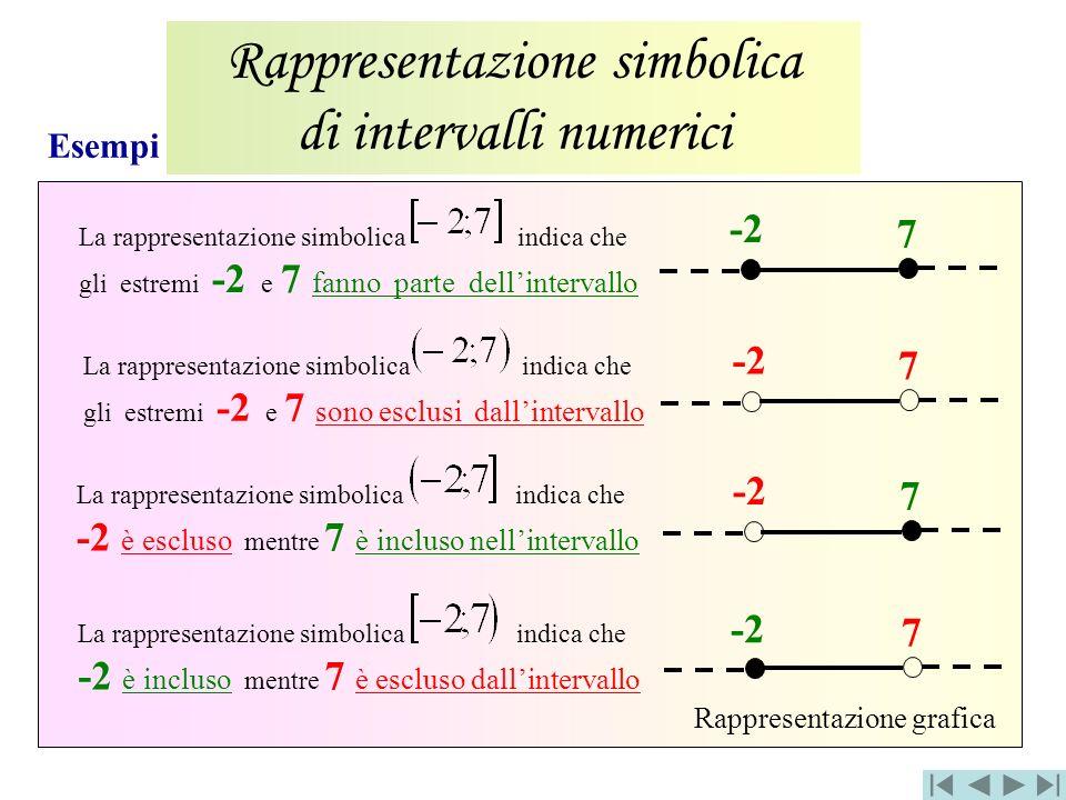 Rappresentazione simbolica di intervalli numerici