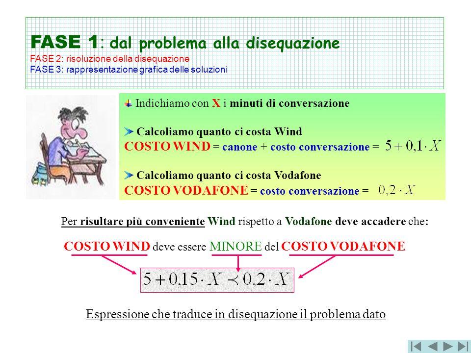 FASE 1: dal problema alla disequazione FASE 2: risoluzione della disequazione FASE 3: rappresentazione grafica delle soluzioni