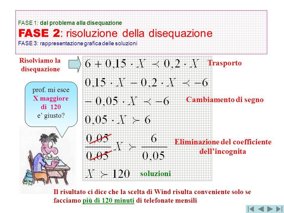 Eliminazione del coefficiente