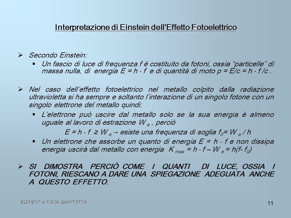 Interpretazione di Einstein dell'Effetto Fotoelettrico
