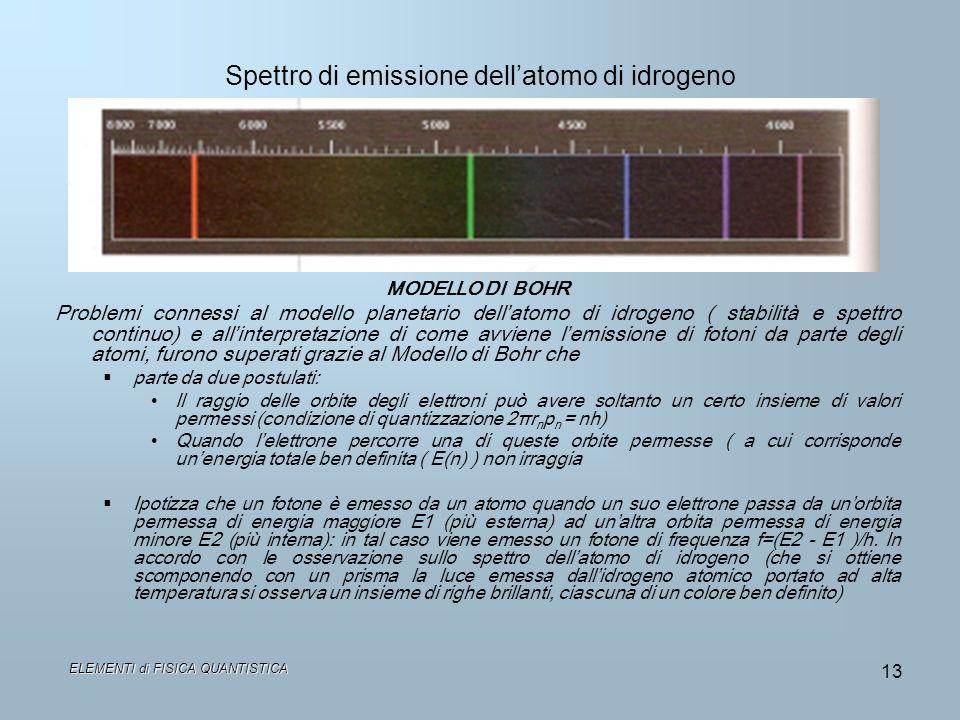 Spettro di emissione dell'atomo di idrogeno