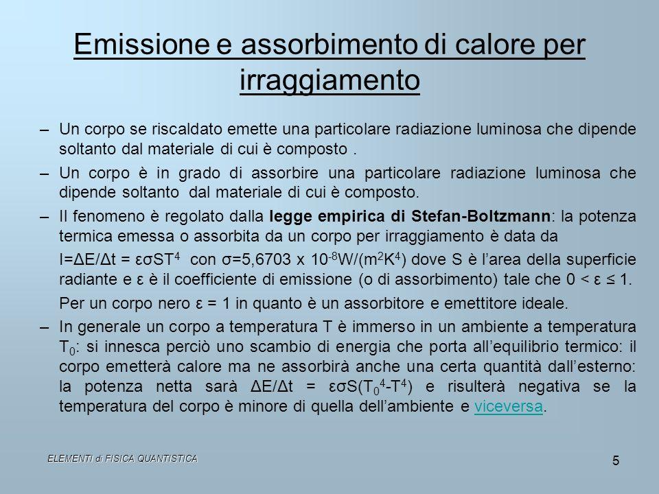Emissione e assorbimento di calore per irraggiamento